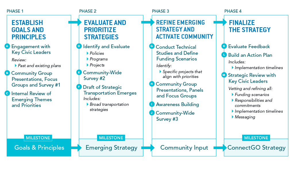 ConnectGO Process Overview