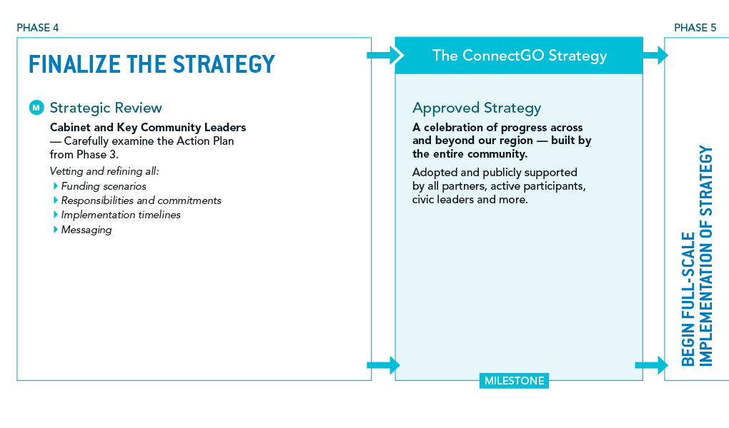 ConnectGO Process - Phase 4 part 2