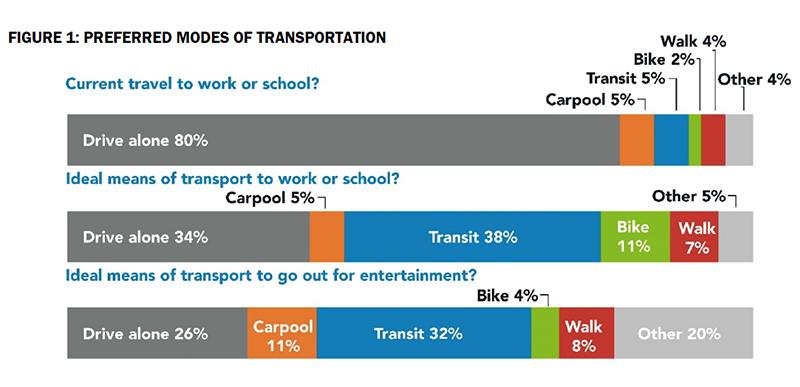ConnectGO — Survey Results Chart Image